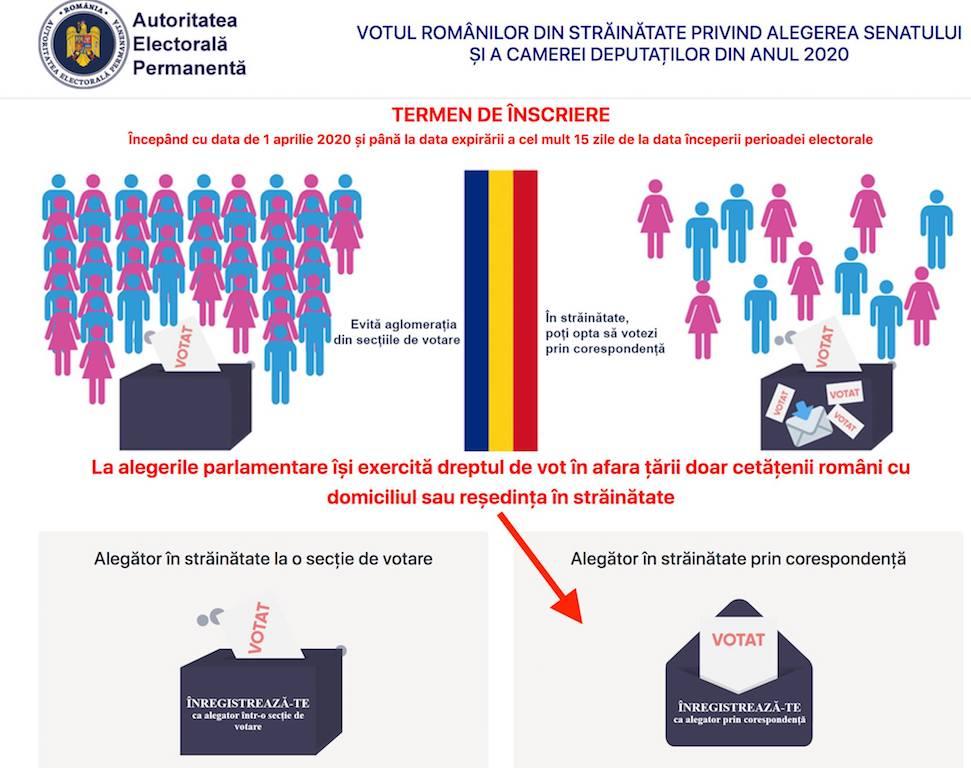 vot corespondenta diaspora alegeri parlamentare 2020 prima pagina
